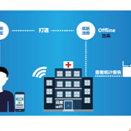 醫療行業百度方案