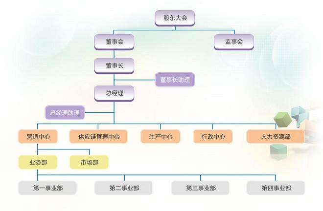 组织架构图解
