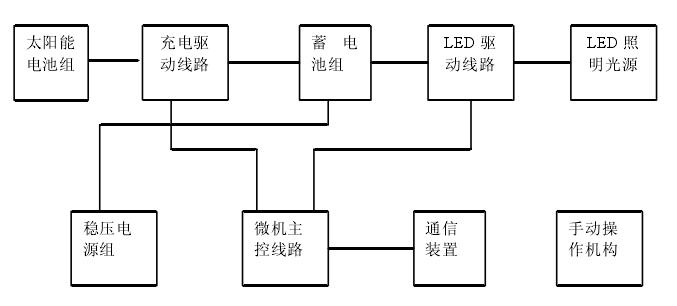 太阳能路灯蓄电池结构图