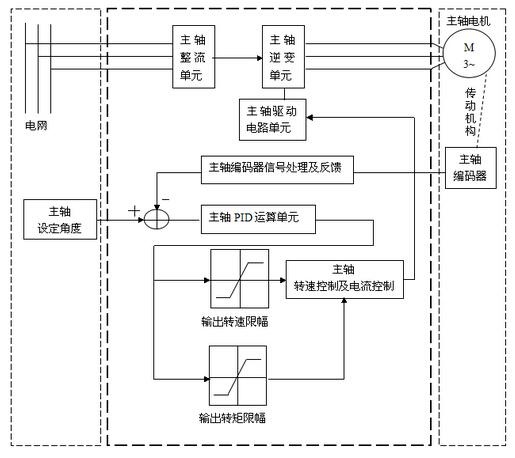 四方变频器在自动车床上的伺服定位方案