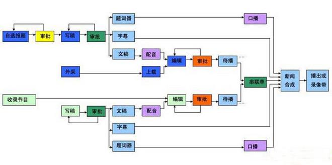 电视新闻节目制作流程图.jpeg
