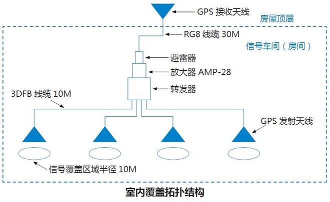 GPS信号转发器方案图.jpg